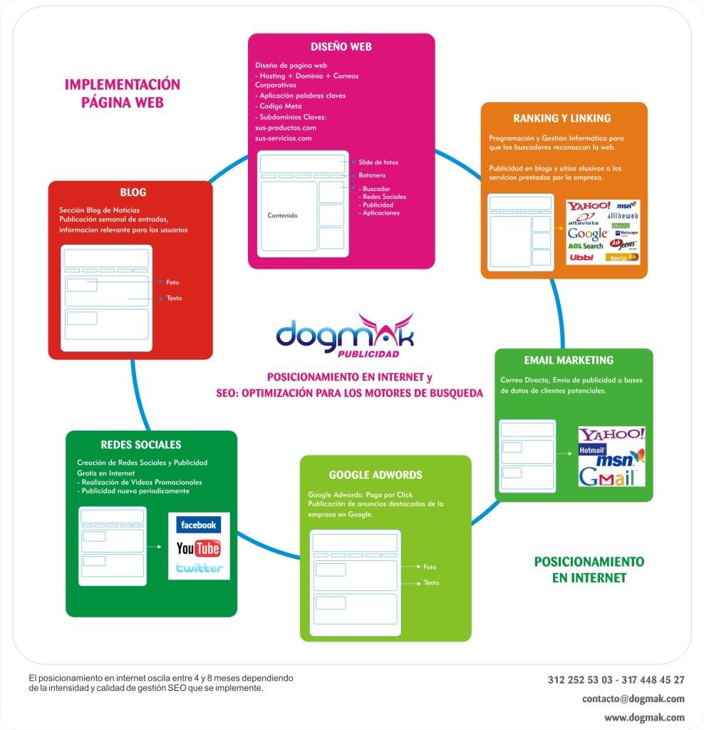 POSICIONAMIENTO-PAGINAS-WEB-CALI-SEO-DOGMAK PUBLICIDAD